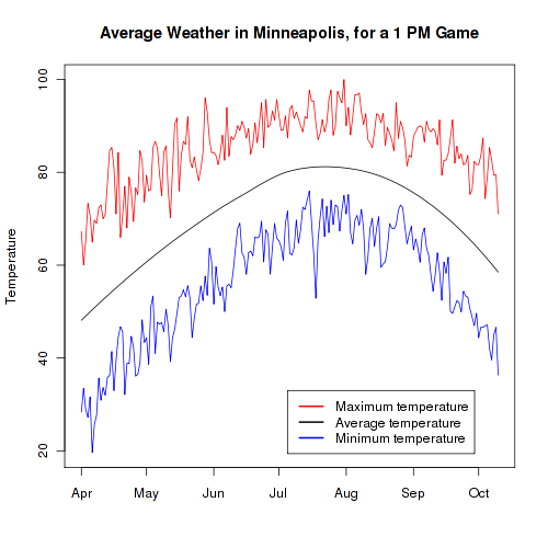 Average Temperature in Minneapolis, for a 1 PM Game