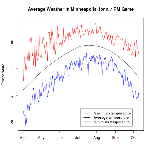 Average Temperature in Minneapolis, for a 7 PM Game