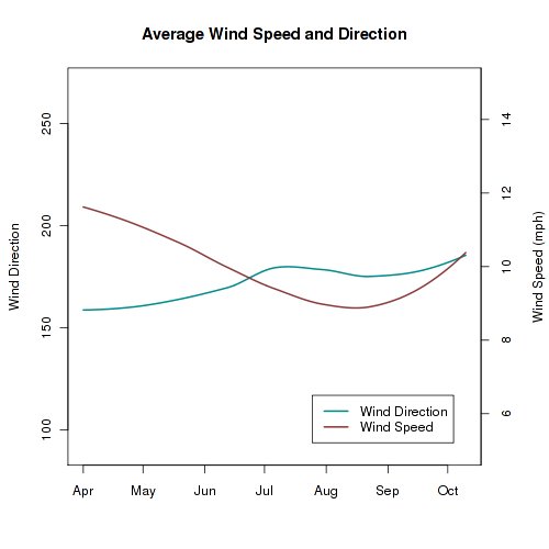 Average Wind Speed and Direction