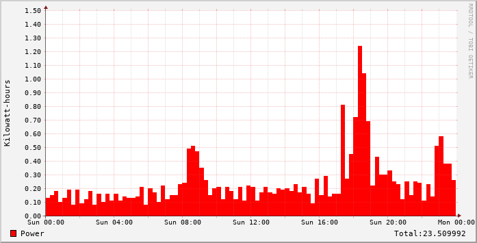 Example usage graph for a full day